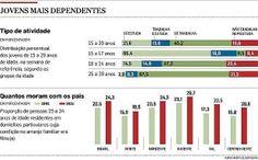 País tem 9,6 mi de jovens de 15 a 29 anos que não estudam nem trabalham - brasil - geral - Estadão