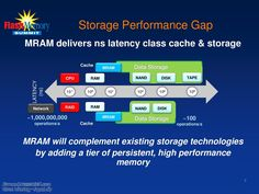 Accelerating Data Storage in the Storage Performance Gap, High Tech