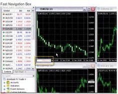 Use the Fast Navigation Box to quickly switch currency pairs, time frames, or to jump to a specific time in history