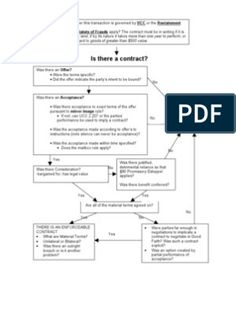 Contract Law Flowchart | Offer And Acceptance | Damages Offer And Acceptance, Contract Law, Word Doc, Law School, Consideration, Quizzes, Law Study, Finals, Flowchart