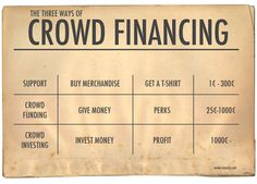 Crowd financing table - Iron Sky Third Way, Investing Money, Lessons Learned, Filmmaking, Crowd, Sky, Learning, Table, Cinema