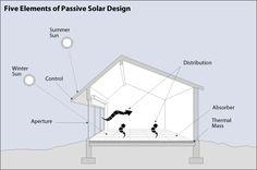 Passive Solar Design - Lesson - www.teachengineering.org