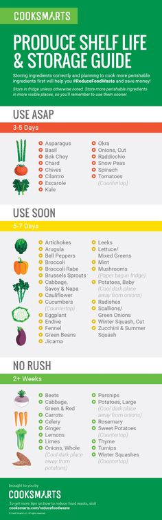Learning how to care for fresh produce and understanding their shelf life helps #reducefoodwaste. | Produce Shelf Life Guide via @cooksmarts #infographic #freeprintable #EarthMonth