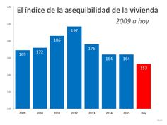¿Qué tan atemorizante es el índice de la asequibilidad de la vivienda?…