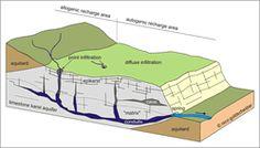 Clara meury 08t00lr0r6migu2 on pinterest block diagram of a heterogeneous karst aquifer illustrating the duality of recharge block diagramwater cycleurban ccuart Images
