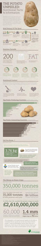 Infographic: Health Benefits of the Potato