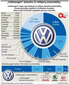 """Volkswagen (""""Graphic News""""  nuotr.)"""