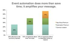 This chart show how reminders impact webinar attendance. We found that companies who sent reminders about their webinars increased their attendance rates by 15%.