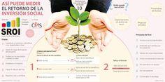 ¿Cómo se puede medir el retorno en los programas de inversión social?