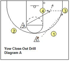Defensive close-out drill - Yow drill - Coach's Clipboard #Basketball Coaching
