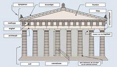 De oude Grieken bouwden tempels om hun goden te eren.Een tempel diende als onderdak voor het beeld van de God aan wie hij was gewijd. Daa... Ancient History, Art History, History Books, Vanna Venturi House, Parthenon Athens, Egyptian Drawings, Greece Architecture, City Layout, Greek House