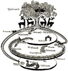 A version of Norse cosmology.