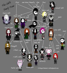 """Goth:  #Signs & #Sorts ~ """"#Goth [stereo] Types: Family Tree,"""" by Trellia, at deviantART."""