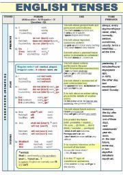 English worksheet: ALL ENGLISH TENSES (ACTIVE VOICE) - COMPLETE GRAMMAR-GUIDE IN A CHART FORMAT WITH FORM, USE, EXAMPLES AND TIME PHRASES (4 pages) FOR ALL LEVELS