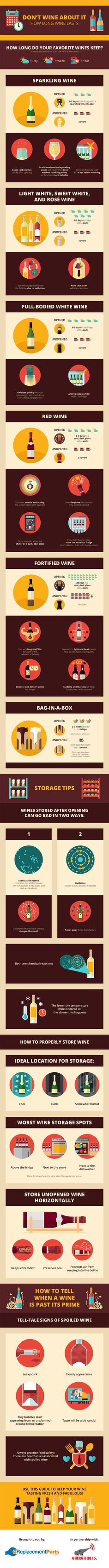 How long does wine last? This infographic has all the details on how long wine lasts unopened and once it's been opened.
