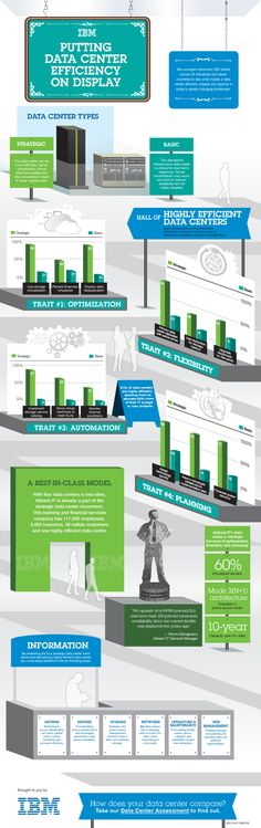IBM – Putting Data Center Efficiency on Display [Infographic] Innovation Management, Information And Communications Technology, Computer Internet, Cloud Computing, Marketing, Big Data, Energy Efficiency, Clouds, Infographics