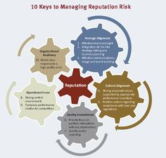 Monitoring your image online and maintaining it is a tedious task. We@eReputationManagement understand this and aim it simple for you. Open the pin below to know tips on handling crisis in a management. http://info.knowledgeleader.com/Portals/122748/images/infographic.png.