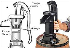 water - pump - This is a very economical pump for shallow wells deep or less - , rain barrels or cisterns. Safe for use with drinking water, it also makes a great emergency pump for wells, cisterns or sumps. In the garden, it is an a Water Collection System, Rain Collection, Irrigation, Old Water Pumps, Water Pump Diy, Water Tank, 55 Gallon Plastic Drum, Seamless Gutters, Water Barrel