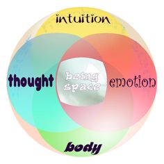 Mindfulness models   ... all of ourselves to our (mindfulness) work   Deepening mindfulness