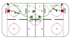 This drill works on passing the puck up the ice using two different methods, a direct pass, and an in-direct pass (off the wall). Add a backchecker as a progression. Lateral Move, Passing Drills, Hockey Drills, Rebounding, Ice Hockey, Fields, Coaching, Tattoo, Sports