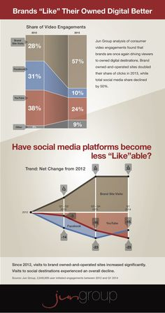 INFOGRAPHIC: Brands Steering Video Clicks Away From Facebook, YouTube - AllFacebook
