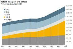 Intellectual Property filings 2004 - 2014