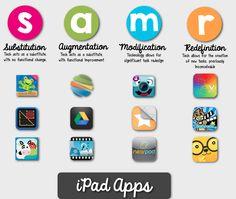 The SAMR Model: Helping Teachers Redefine Classroom Practice