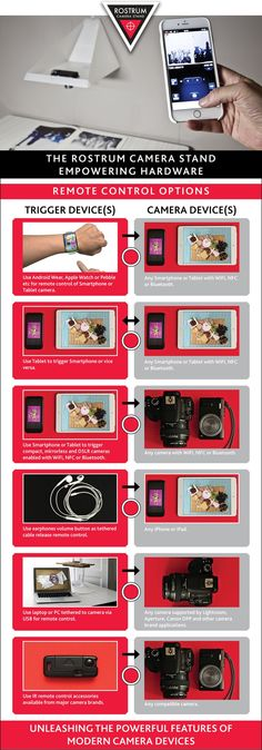 Rostrum Camera Stand infographic for Remote Overhead Photos and Video by Lex McColl — Kickstarter