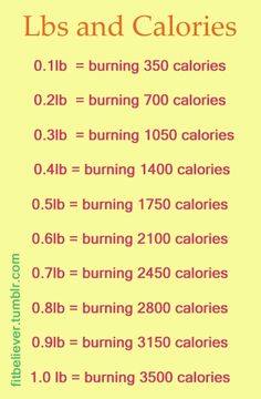 Journey to Healthy: Weight Loss Tip of The Week #3: Learn How Many Calories to Burn Off a Pound