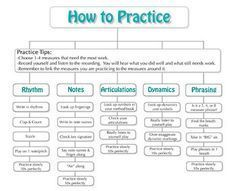 How to Practice Flowchart- give to students and glue into books