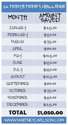 Looking to save for a vacation or home project? Help your money add up fast with a savings plan like this.