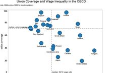 Colin Gordon — Union Coverage and Wage Inequality in the OECD