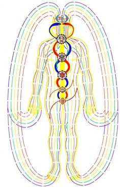 Polarity Therapy model of Chakras, 5 Elements, Ida/Pingala/Sushumna and the Elemental energy currents.