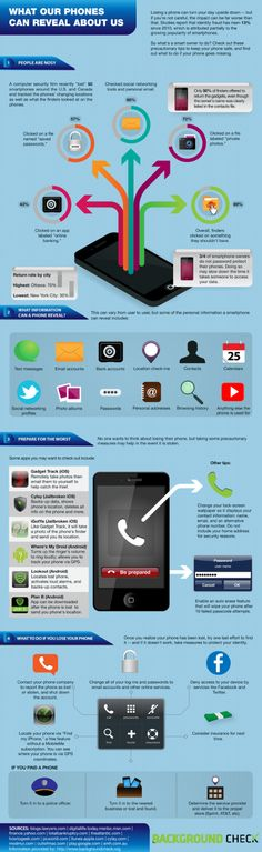 """What Our Phones Can Reveal About Us"" infographic.  Interesting statistics & metrics for smartphones specifically around security, data & privacy protection. Great information for marketing."