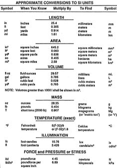 approximate conversions to SI units chart Conversion Chart Math, Measurement Conversions, Lumber Sizes, Computer Shortcut Keys, Math Formulas, Design Guidelines, Bible Knowledge, Circuit Diagram, Teaching Writing