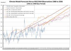 http://s11.postimg.org/i2o555moz/RSS_UAH_vs_IPCC_Predictions_Aug_2015.png