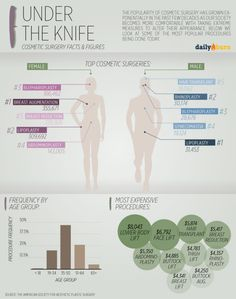 Most Popular Male Plastic Surgery Procedures