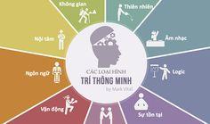 Làm thế nào để học tập tốt nhất? Kỳ 2/10: Biết thế mạnh loại hình trí thông minh của bạn - http://links.daikynguyenvn.com/eORd6