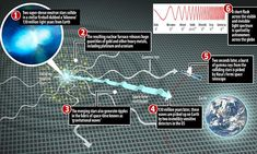 Scientists detect a gold-producing star collision | Daily Mail Online