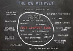 The 2% Mindset.jpg