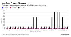 La prestigiosa agencia Bloomberg informando sobre el acuerdo de SAESA y la Ventus en Uruguay.
