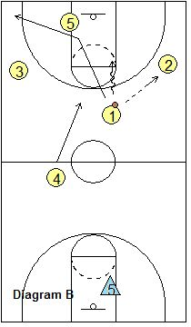 5-on-4 Transition Scramble Drill - Coach's Clipboard #Basketball Coaching