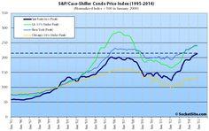 S&P Case-Shiller Condo Tiers