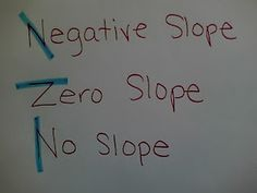 Awesome visual to decide between zero and no slope.