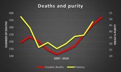 cocaine deaths