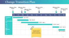 Change Roadmap and Transition Plan Template Technology Roadmap, Technology Infrastructure, Product Development Stages, Timeline Ppt, Financial Plan Template, Family Schedule, Picture Writing Prompts, Sales Strategy, Change Management