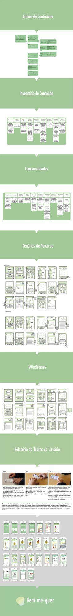 Aplicação Mobile: Bem-me-quer on Behance Periodic Table, Diagram, Behance, Map, Periodic Table Chart, Location Map, Maps