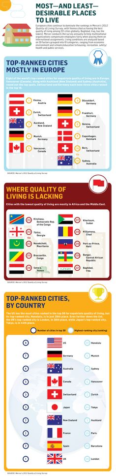 This #infographic shows that European cities continue to dominate the rankings in Mercer's 2012 Quality of Living Survey, with Vienna, Austria, cited as having the best quality of living among 221 cities globally.
