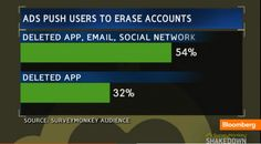 How Do Consumers Feel About Digital Ads