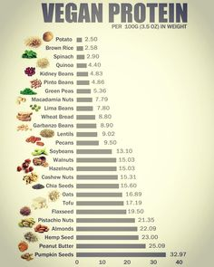 Vegan Protein Chart Alternative Protein A helpful guide that showing different types of vegan protein. A healthy alternative protein choices for individuals who are looking to maintain vegan diet. Proteine Vegan, Vegan Food List, Vegan Food Pyramid, Vegan News, Vegan Detox, Diet Detox, Detox Soup, Cleanse Detox, Whole Food Recipes
